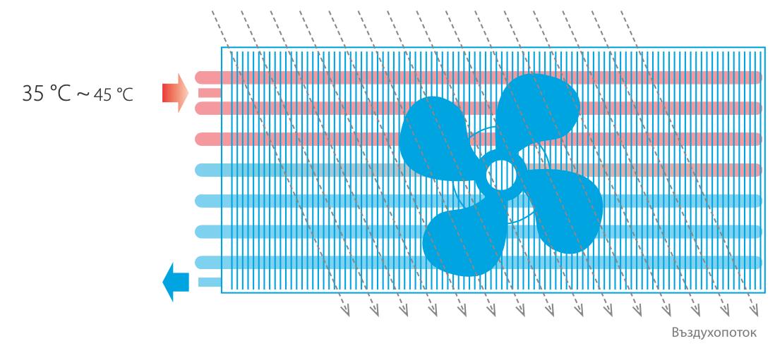 Въздухопоток на термопомпен конвектор