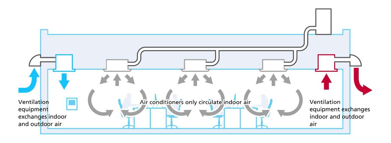 indoor air exchange, ventilation and air flow scheme