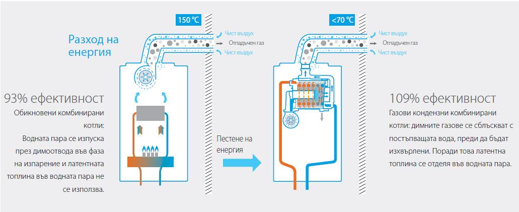 газов котел - разход енергия
