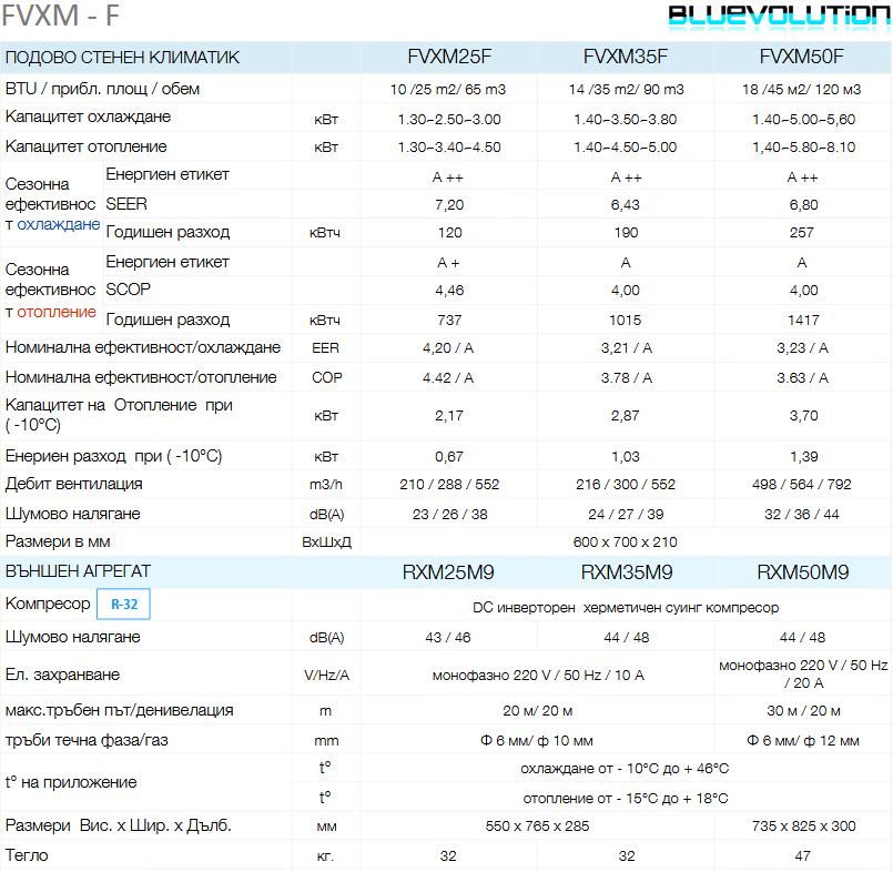 Климатик Daikin Подово стенен FVXМ-F
